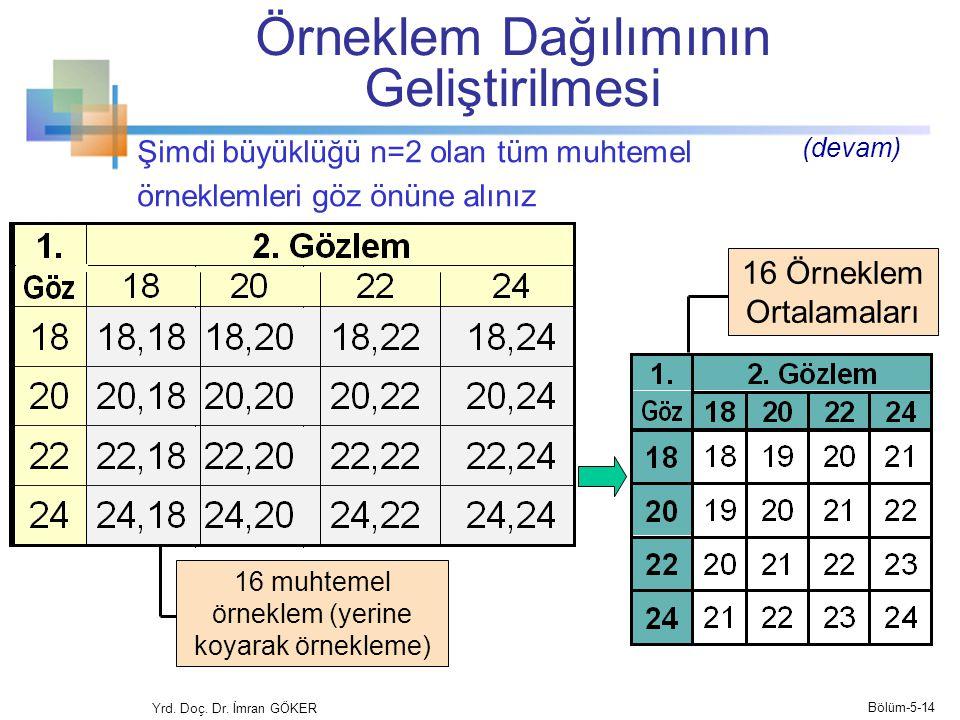 Şimdi büyüklüğü n=2 olan tüm muhtemel örneklemleri göz önüne alınız