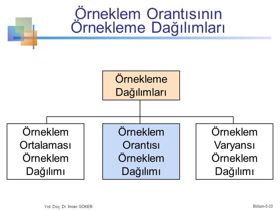 Örneklem Orantısının Örnekleme Dağılımları
