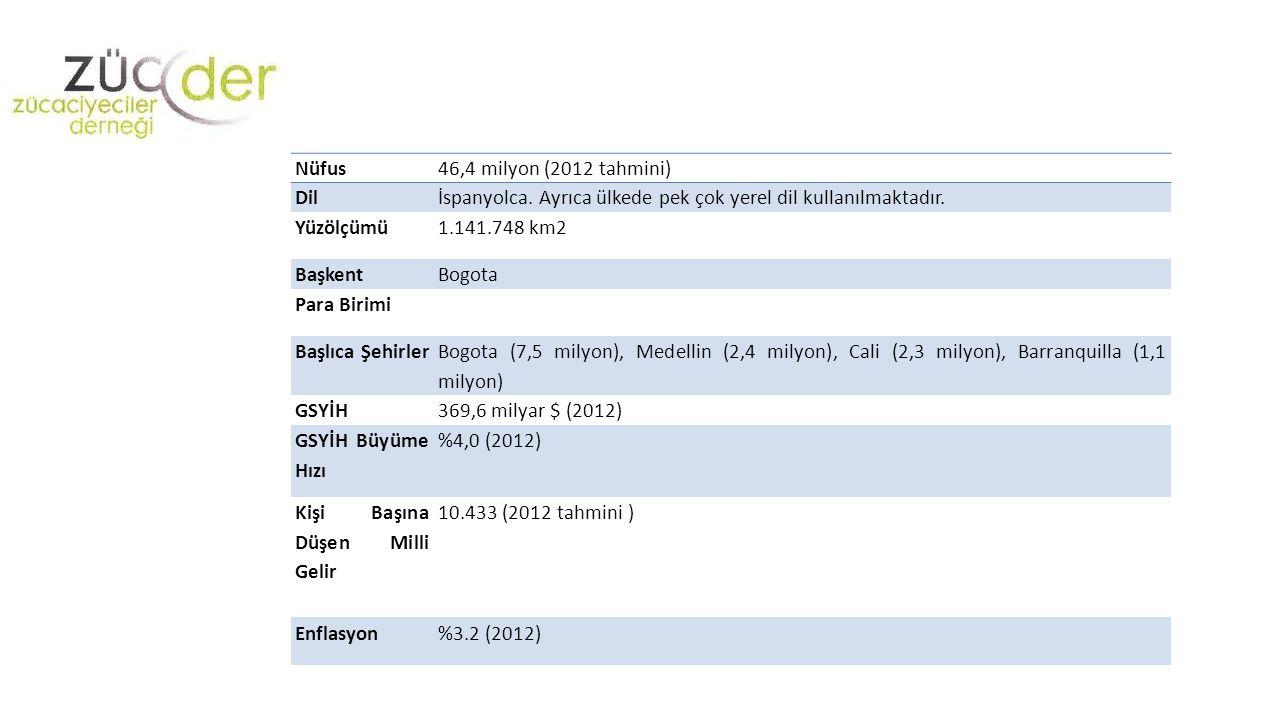 Nüfus 46,4 milyon (2012 tahmini) Dil. İspanyolca. Ayrıca ülkede pek çok yerel dil kullanılmaktadır.