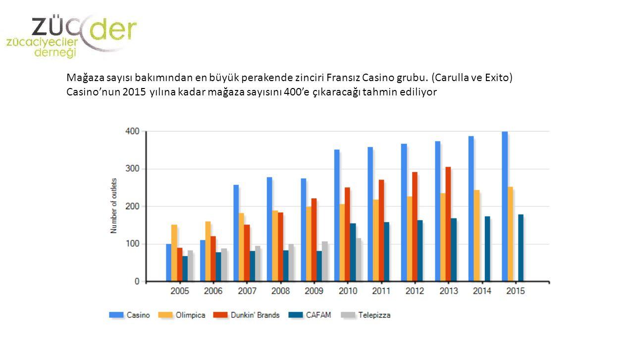 Mağaza sayısı bakımından en büyük perakende zinciri Fransız Casino grubu. (Carulla ve Exito)
