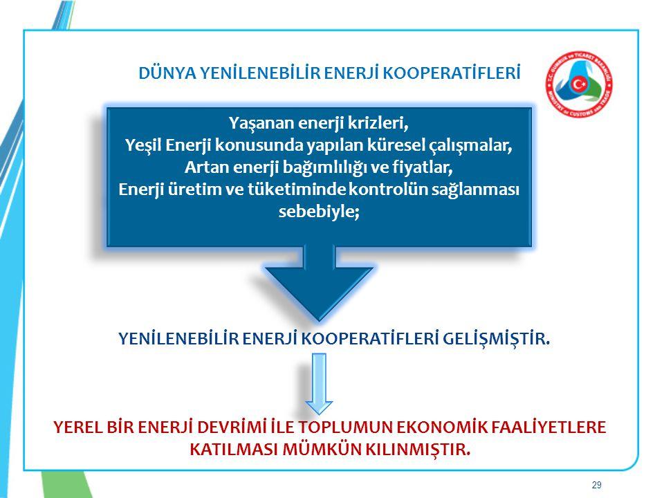 Artan enerji bağımlılığı ve fiyatlar,
