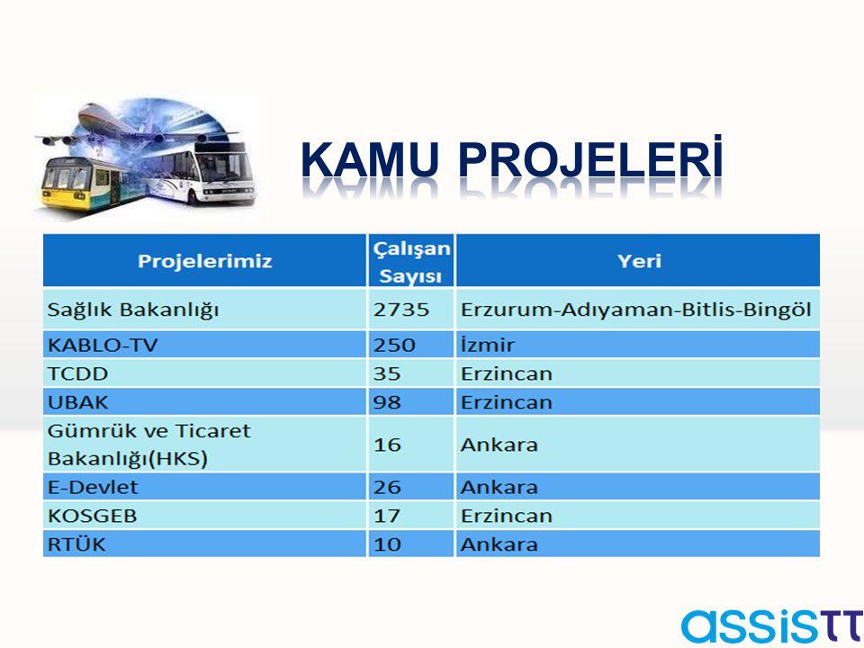 Kamu Projelerİ