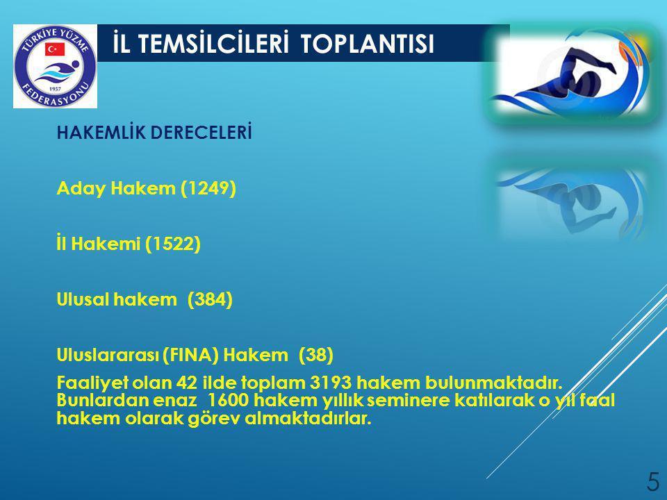 HAKEMLİK DERECELERİ Aday Hakem (1249) İl Hakemi (1522) Ulusal hakem (384) Uluslararası (FINA) Hakem (38)