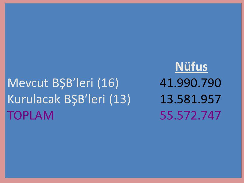 Nüfus Mevcut BŞB'leri (16) 41.990.790. Kurulacak BŞB'leri (13) 13.581.957.