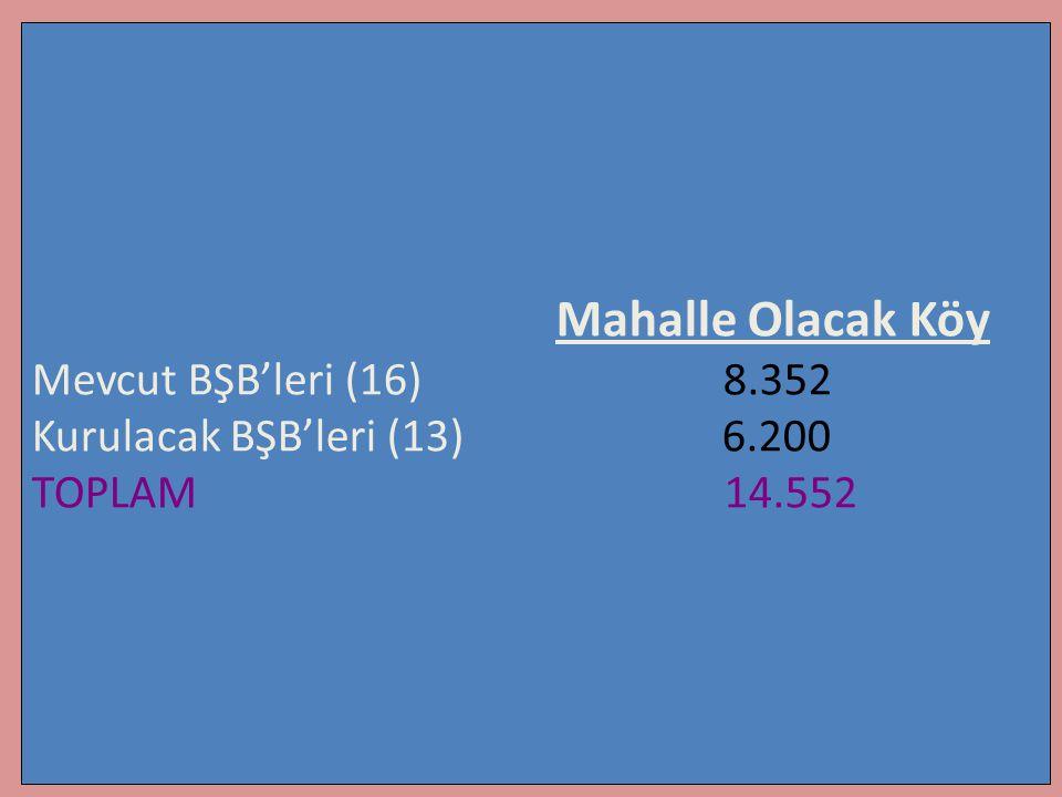 Mahalle Olacak Köy Mevcut BŞB'leri (16) 8.352. Kurulacak BŞB'leri (13) 6.200.