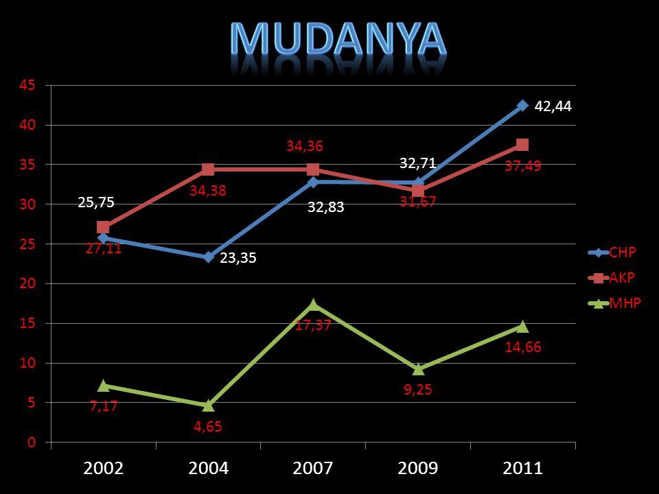 MUDANYA