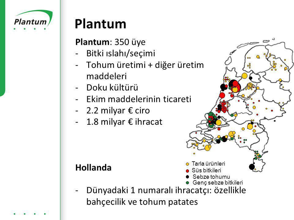 Plantum Plantum: 350 üye Bitki ıslahı/seçimi