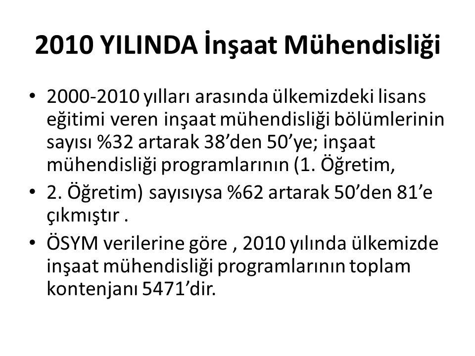 2010 YILINDA İnşaat Mühendisliği