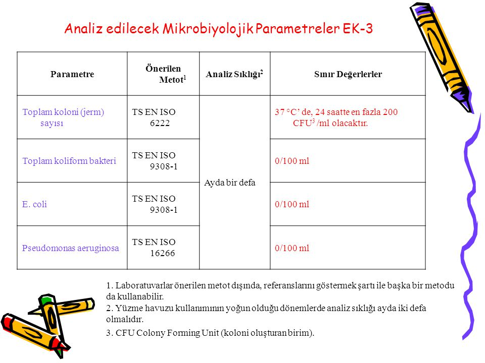 Analiz edilecek Mikrobiyolojik Parametreler EK-3