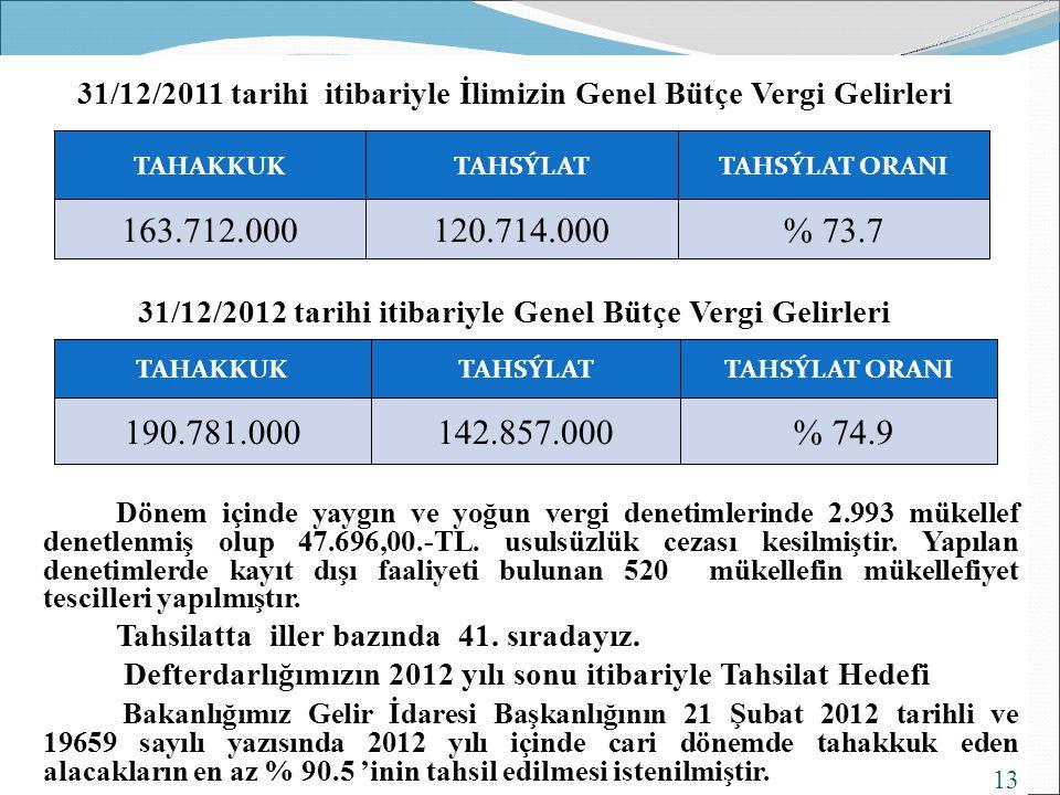 31/12/2011 tarihi itibariyle İlimizin Genel Bütçe Vergi Gelirleri