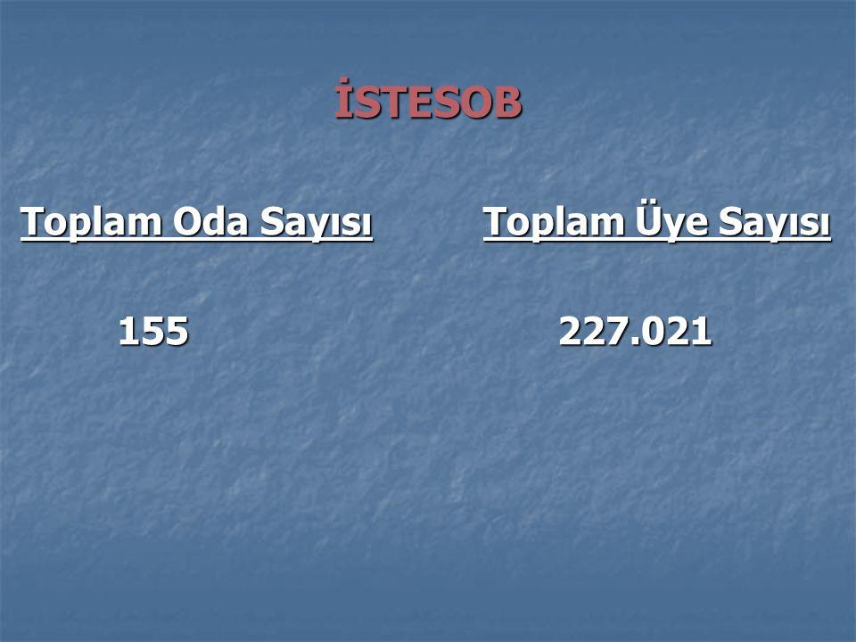 İSTESOB Toplam Oda Sayısı Toplam Üye Sayısı 155 227.021