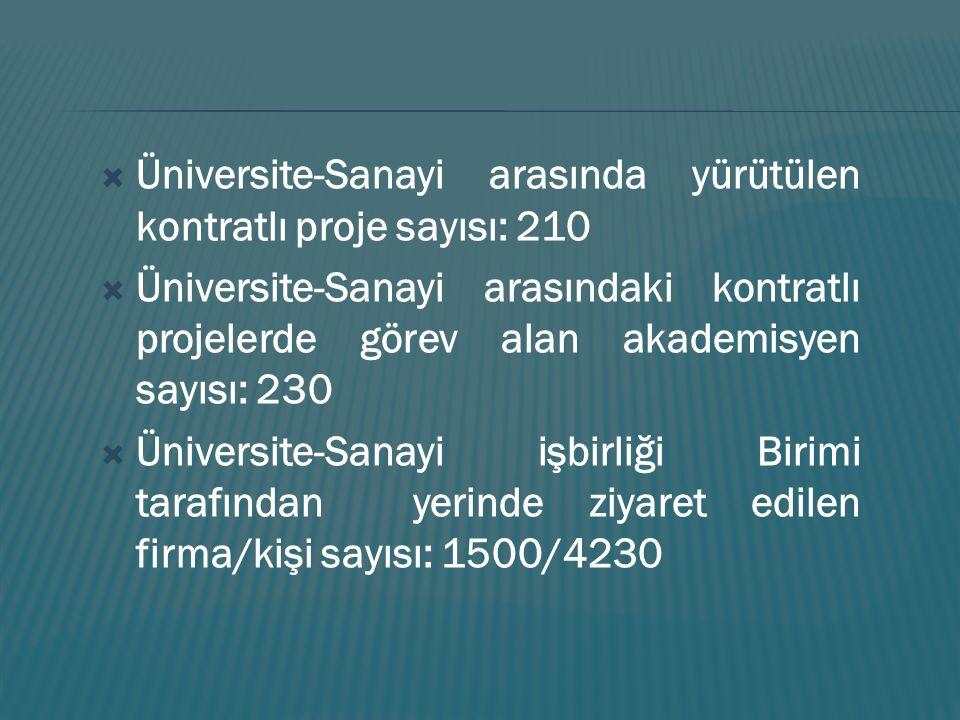 Üniversite-Sanayi arasında yürütülen kontratlı proje sayısı: 210