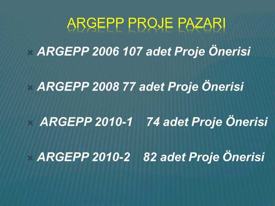 ARGEPP PROJE PAZARI ARGEPP 2006 107 adet Proje Önerisi