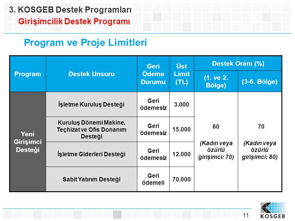 Program ve Proje Limitleri