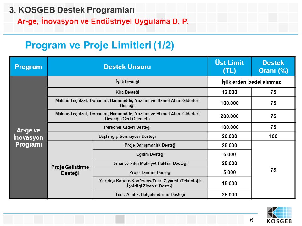 Program ve Proje Limitleri (1/2)