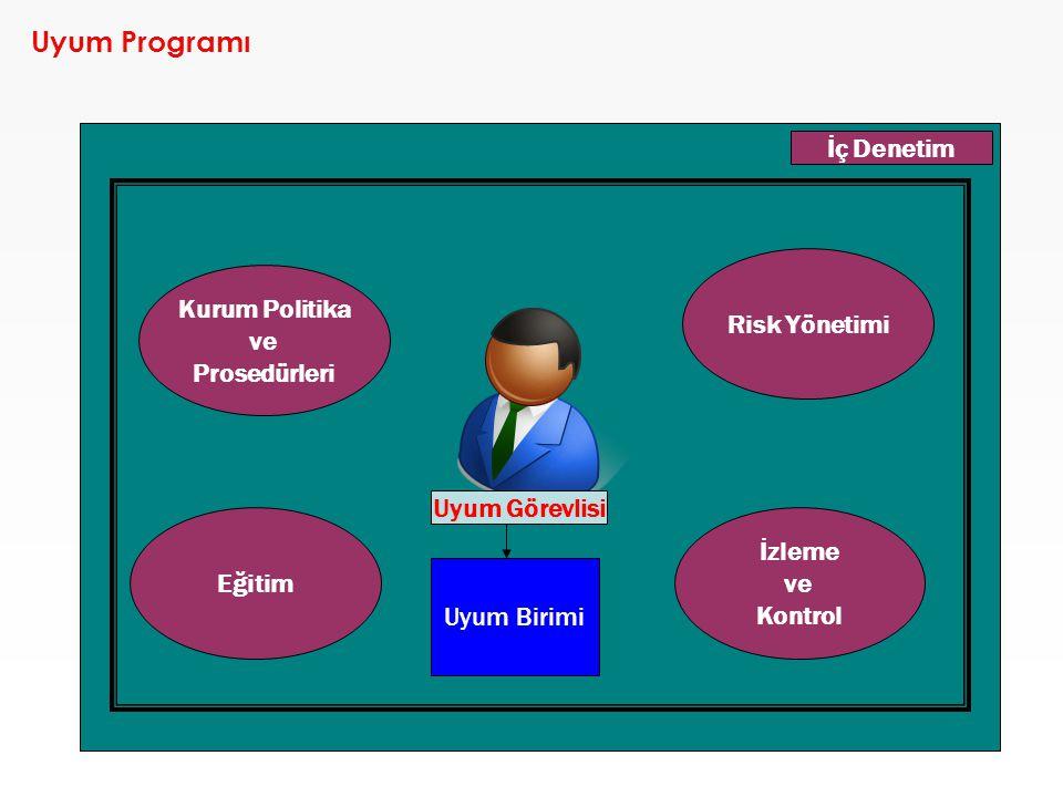 Uyum Programı İç Denetim Risk Yönetimi Kurum Politika ve Prosedürleri