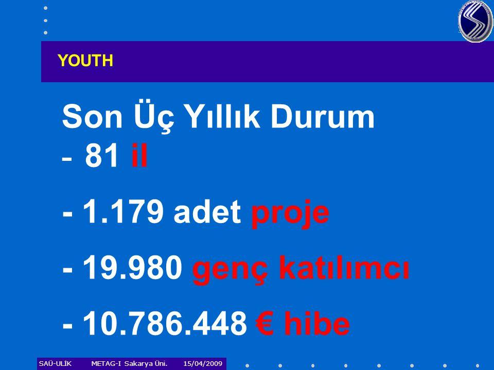 Son Üç Yıllık Durum - 81 il - 1.179 adet proje - 19.980 genç katılımcı
