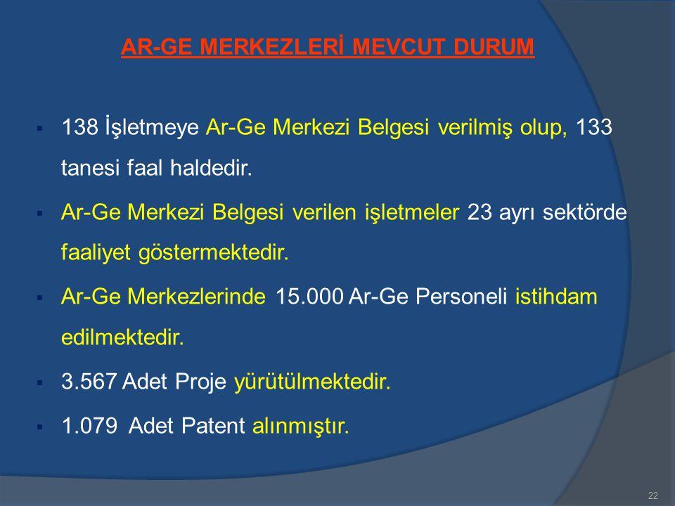 AR-GE MERKEZLERİ MEVCUT DURUM