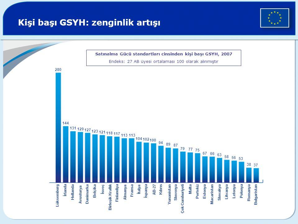 Kişi başı GSYH: zenginlik artışı
