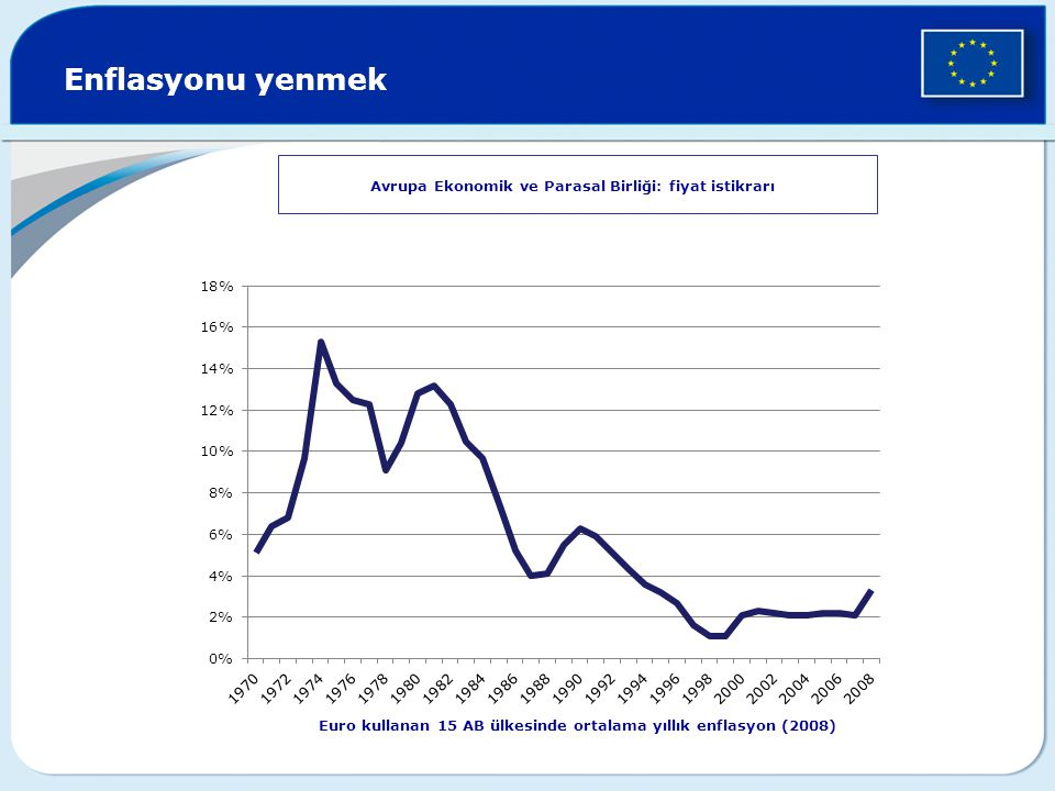 Enflasyonu yenmek European Economic and Monetary Union: stable prices