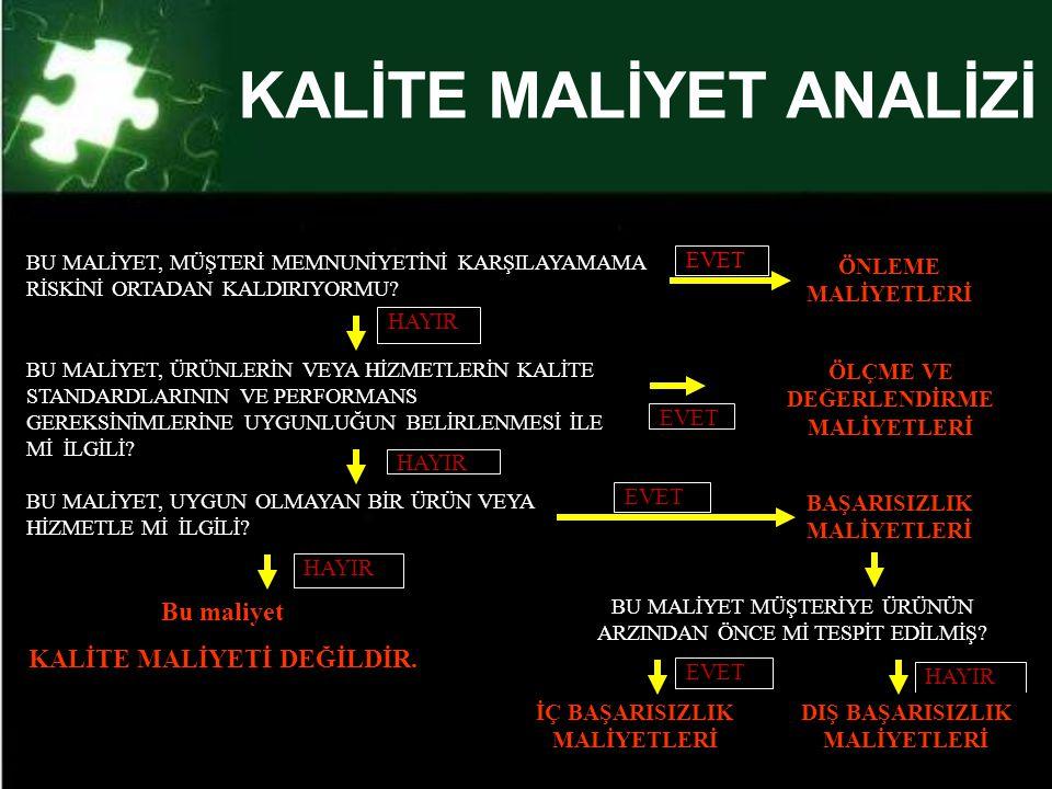 KALİTE MALİYET ANALİZİ