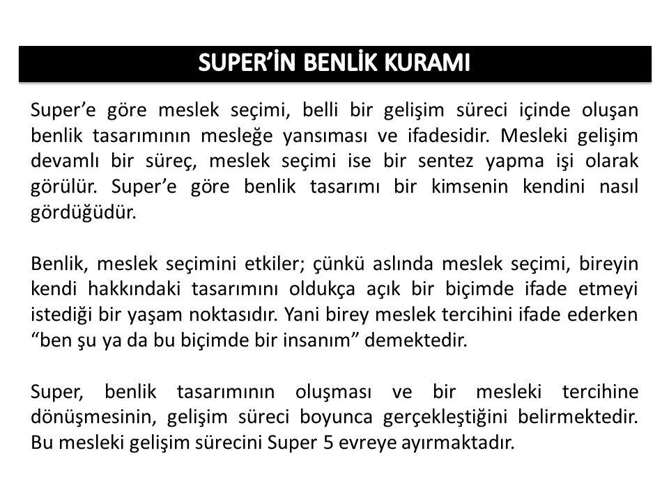 SUPER'İN BENLİK KURAMI