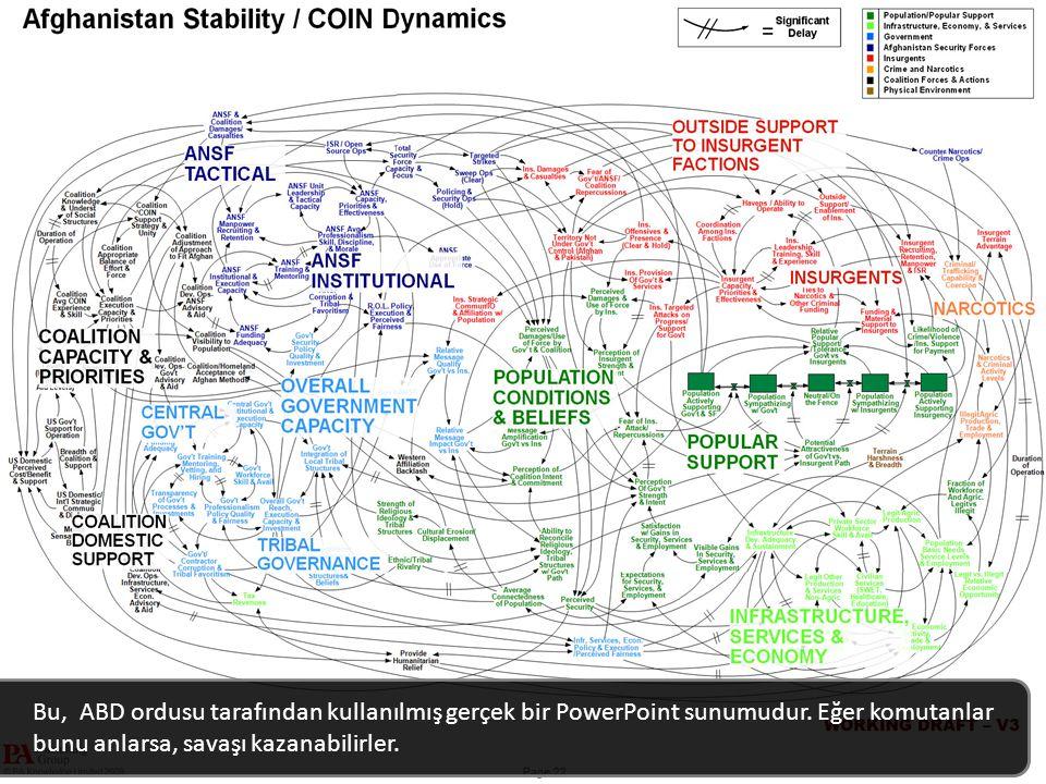 Bu, ABD ordusu tarafından kullanılmış gerçek bir PowerPoint sunumudur