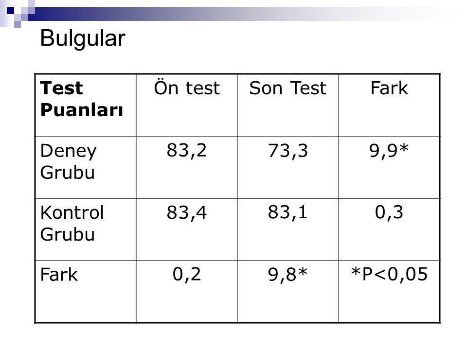 Bulgular Test Puanları Ön test Son Test Fark Deney Grubu 83,2 73,3