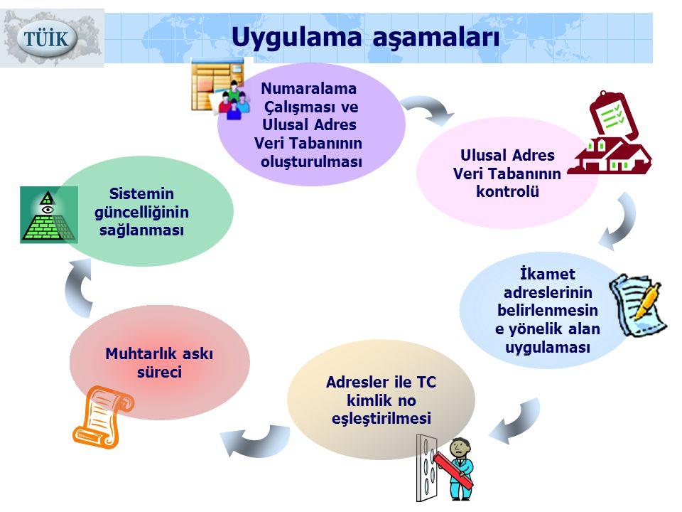 Uygulama aşamaları Numaralama Çalışması ve Ulusal Adres Veri Tabanının