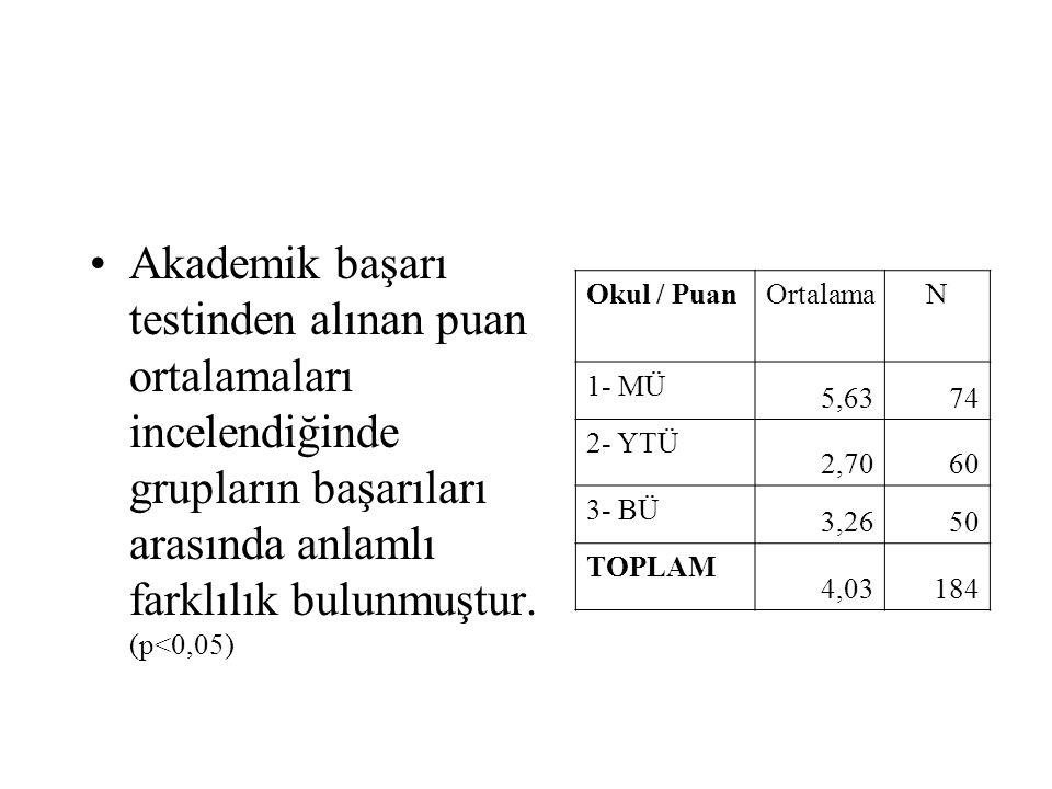 Akademik başarı testinden alınan puan ortalamaları incelendiğinde grupların başarıları arasında anlamlı farklılık bulunmuştur. (p<0,05)