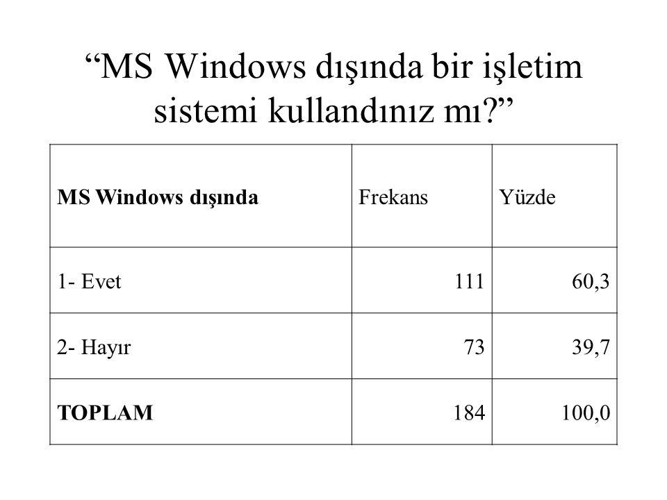 MS Windows dışında bir işletim sistemi kullandınız mı
