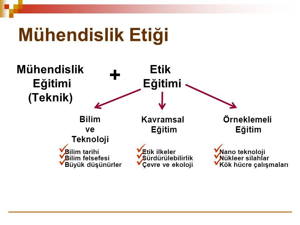 + Mühendislik Etiği Mühendislik Eğitimi (Teknik) Etik Örneklemeli