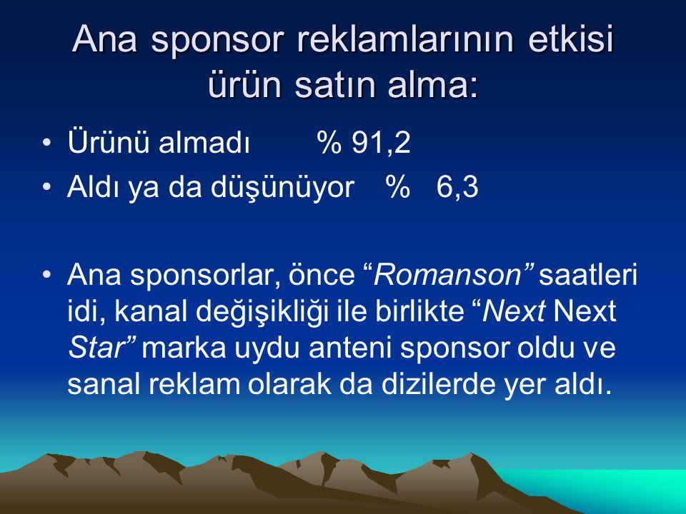 Ana sponsor reklamlarının etkisi ürün satın alma:
