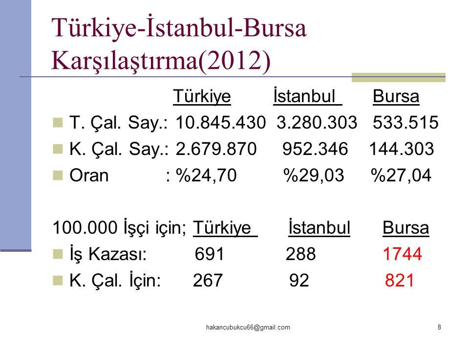 Türkiye-İstanbul-Bursa Karşılaştırma(2012)