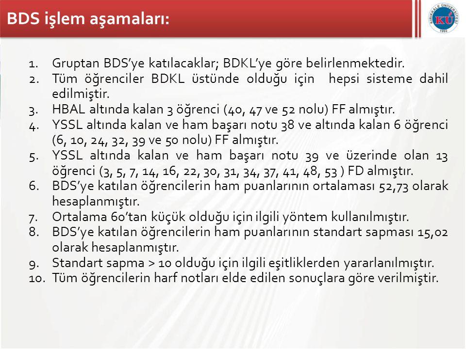 BDS işlem aşamaları: Gruptan BDS'ye katılacaklar; BDKL'ye göre belirlenmektedir.
