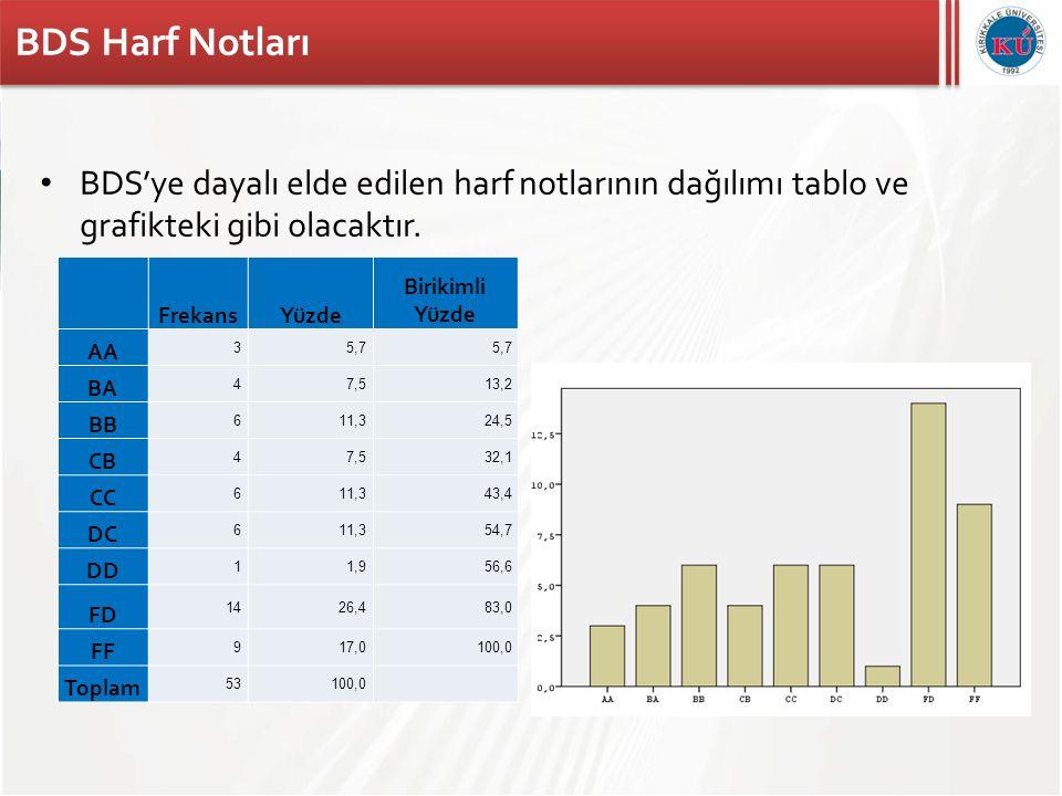 BDS Harf Notları BDS'ye dayalı elde edilen harf notlarının dağılımı tablo ve grafikteki gibi olacaktır.