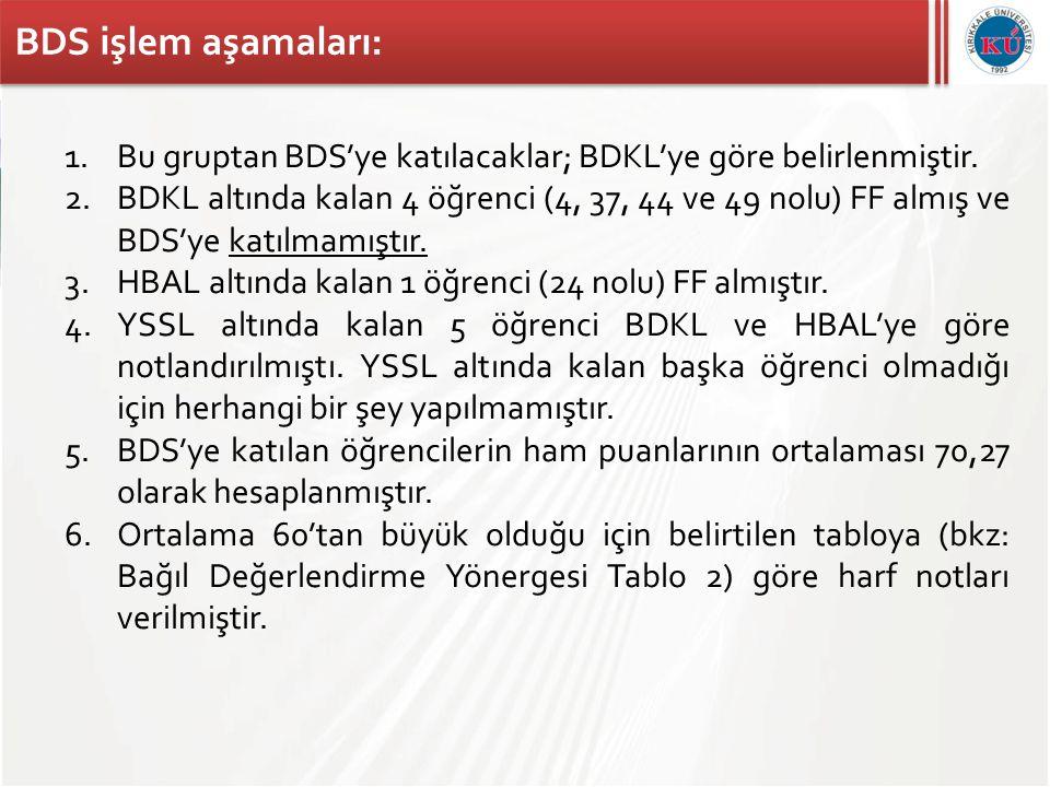 BDS işlem aşamaları: Bu gruptan BDS'ye katılacaklar; BDKL'ye göre belirlenmiştir.