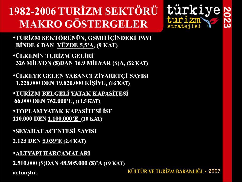1982-2006 TURİZM SEKTÖRÜ MAKRO GÖSTERGELER