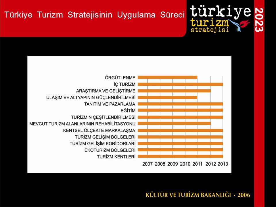 Türkiye Turizm Stratejisinin Uygulama Süreci