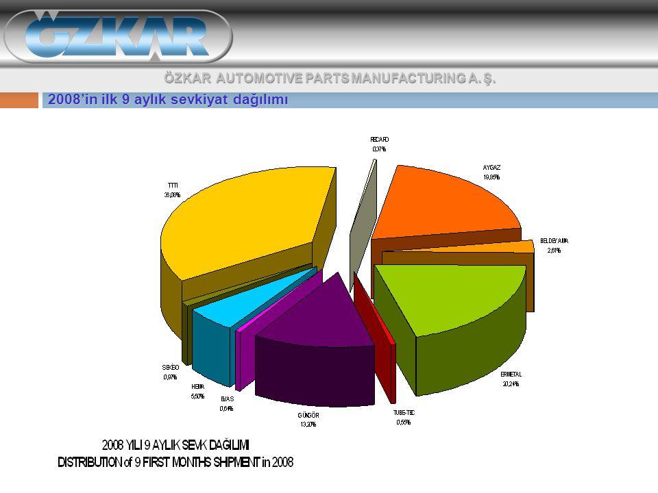 2008'in ilk 9 aylık sevkiyat dağılımı