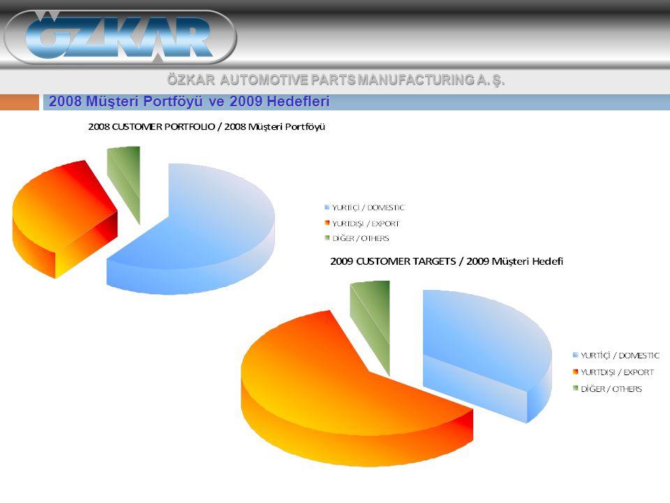 2008 Müşteri Portföyü ve 2009 Hedefleri