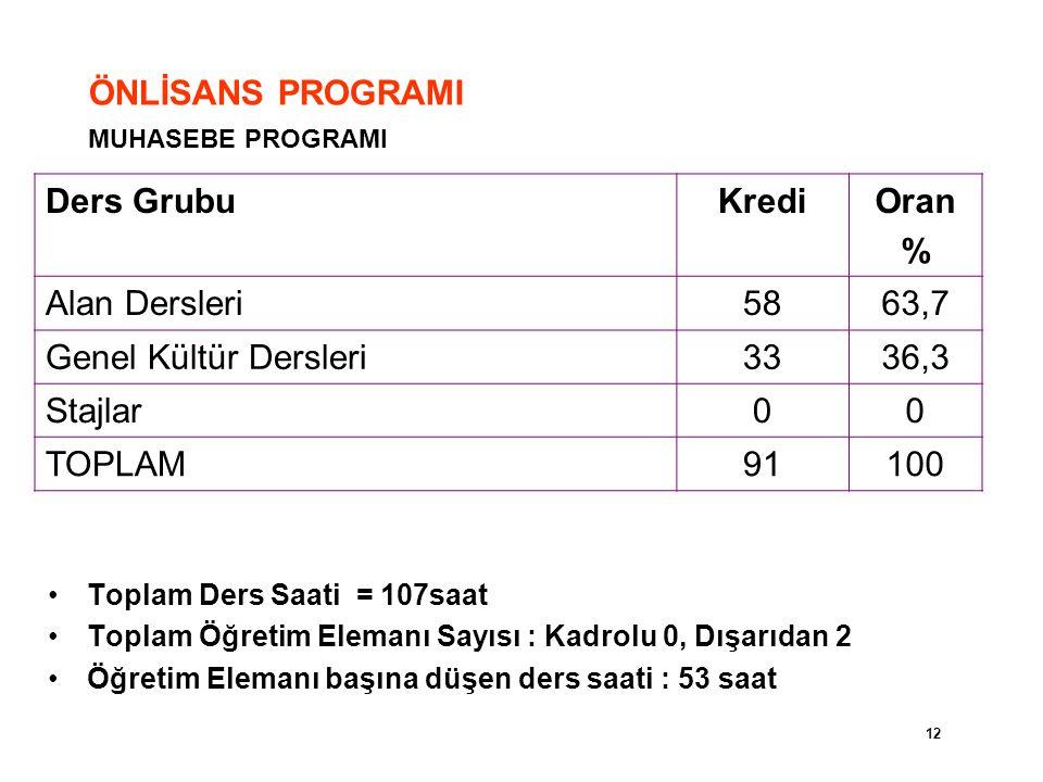 ÖNLİSANS PROGRAMI Ders Grubu Kredi Oran % Alan Dersleri 58 63,7