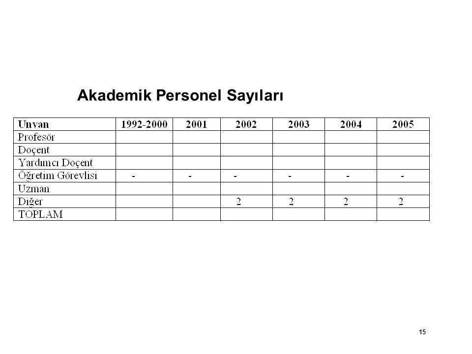 Akademik Personel Sayıları