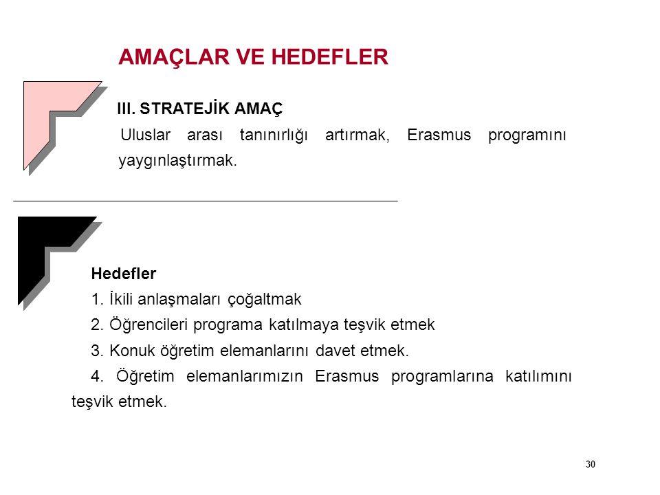 AMAÇLAR VE HEDEFLER III. STRATEJİK AMAÇ