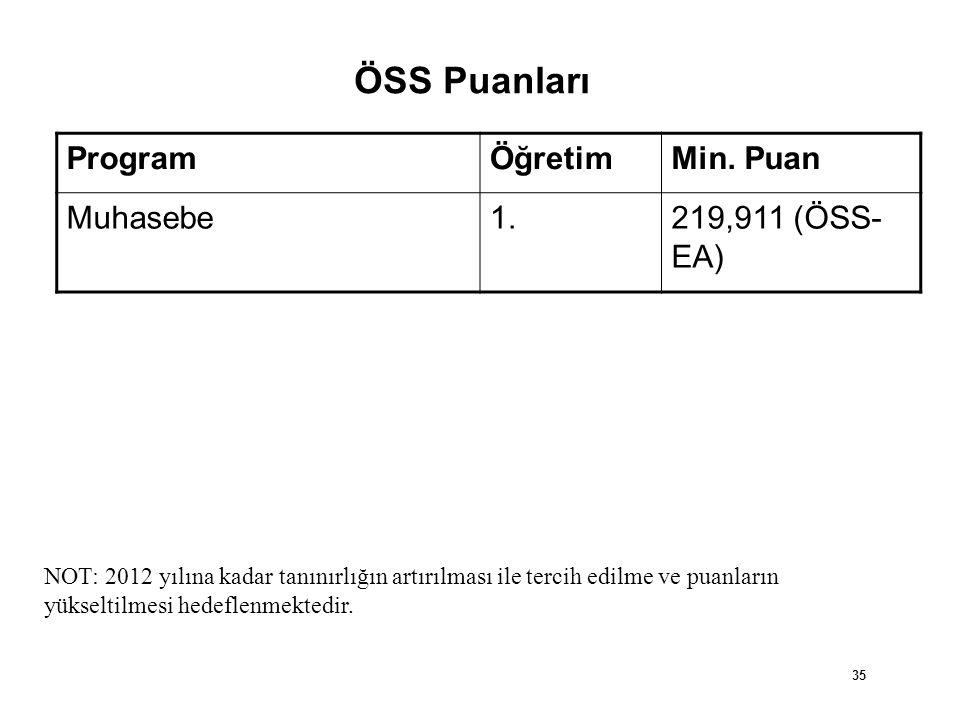 ÖSS Puanları Program Öğretim Min. Puan Muhasebe 1. 219,911 (ÖSS-EA)