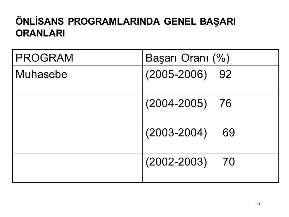 PROGRAM Başarı Oranı (%) Muhasebe (2005-2006) 92 (2004-2005) 76