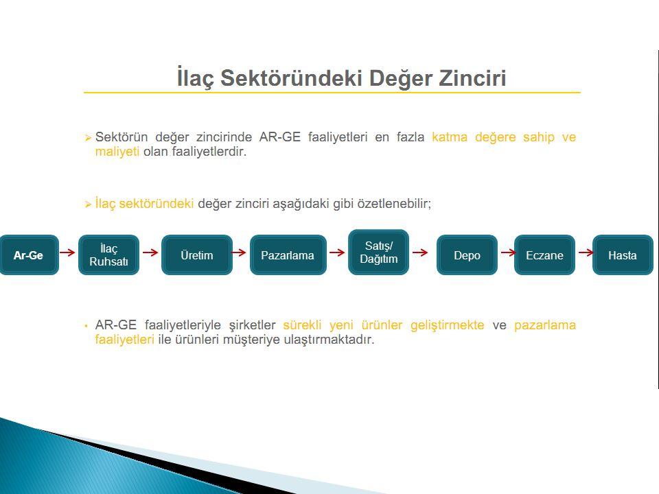 Satış/ Dağıtım Ar-Ge İlaç Ruhsatı Üretim Pazarlama Depo Eczane Hasta