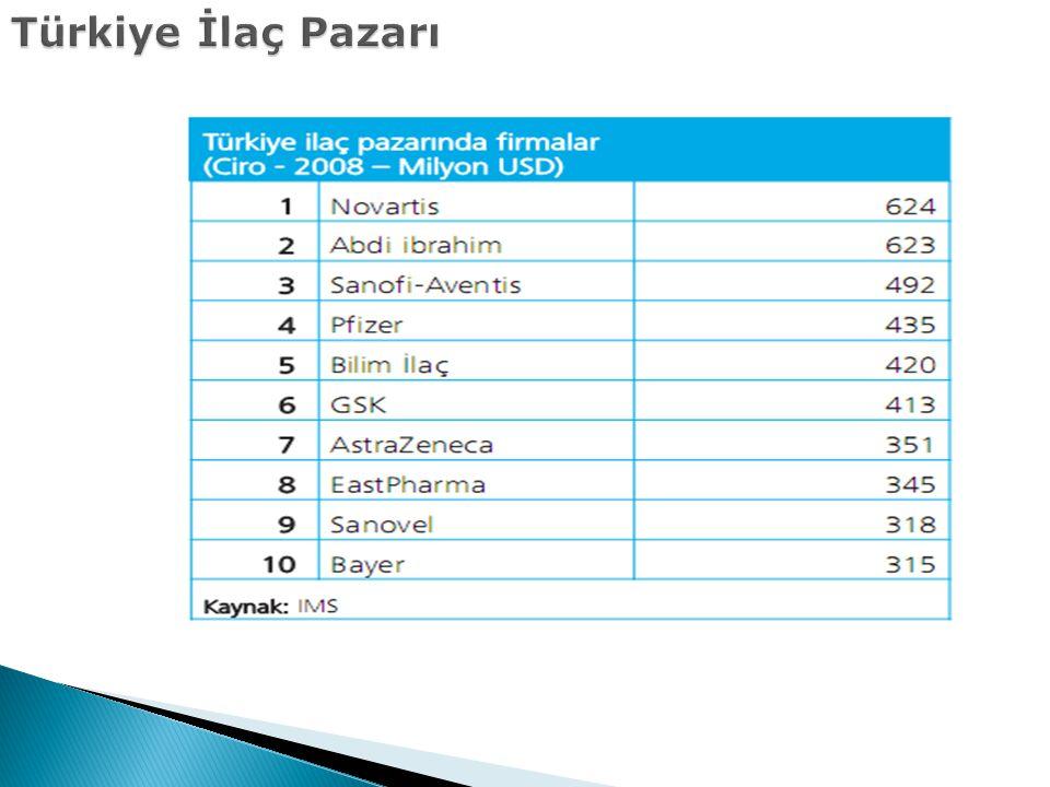 Türkiye İlaç Pazarı