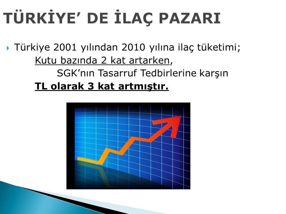 TÜRKİYE' DE İLAÇ PAZARI