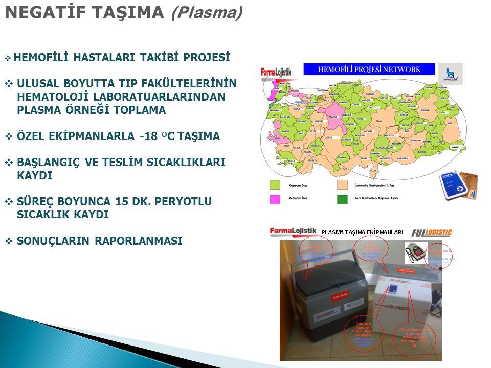 NEGATİF TAŞIMA (Plasma)